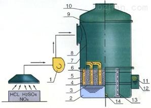 废气吸收塔_废气酸雾吸收塔-河北华强科技开发有限公司