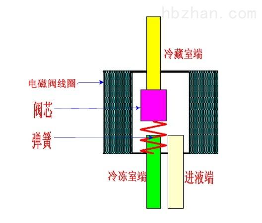 冰箱双线圈电磁阀的工作原理是怎么回事