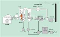 生物质能锅炉