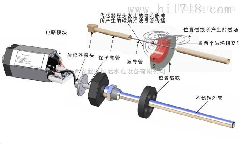 浮子DTM11-750导叶监测磁致伸缩位移变送器工作原理
