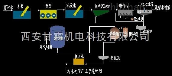 印刷污水处理设备生产厂家