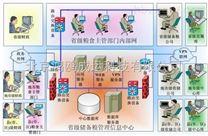 智慧糧庫氣體在線監測子係統