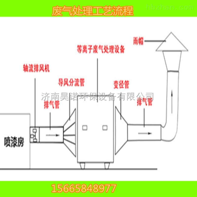 产品库 废气处理/空气净化 废气处理设备 光触媒废气处理设备 008