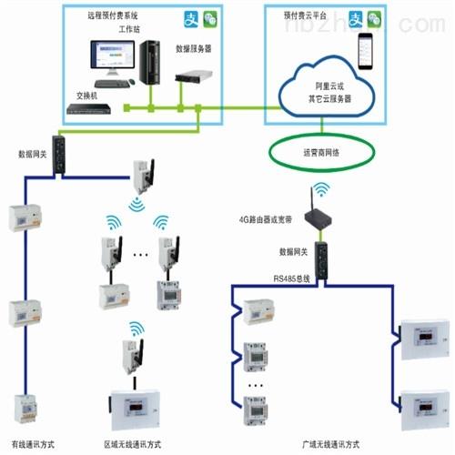 安科瑞预付费云平台 学生宿舍用电管理系统