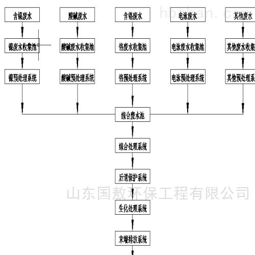 河北沧州黄骅塑料颗粒清洗废水处理设备多少钱
