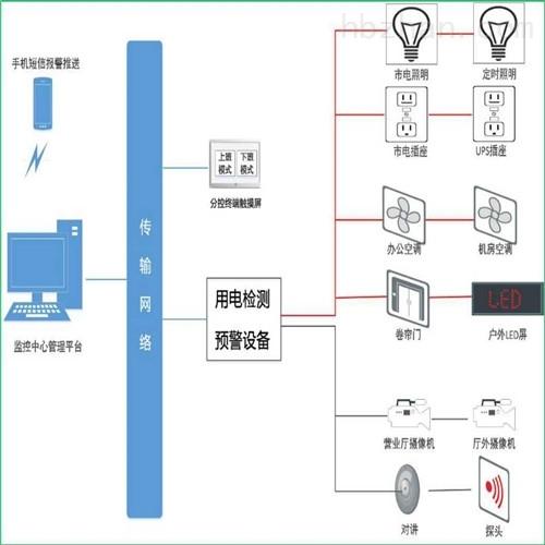 银行用电远程实时监测 银行安全用电监管