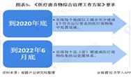 2020年中国医疗废弃物行业发展现状与前景分析 重点建成医疗废物收集转运处置体系【组图】