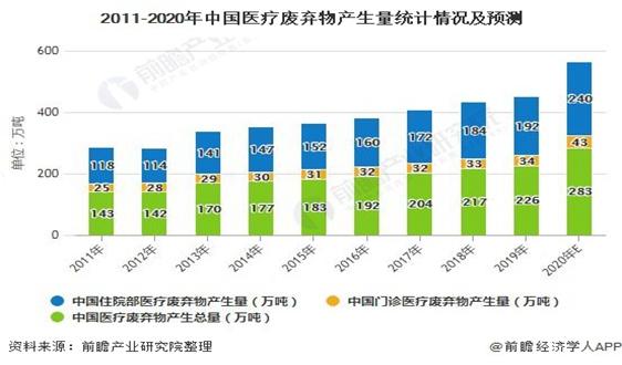 2020年中国医废处理行业市场现状及发展前景分析 未来五年市场规模将突破百亿元