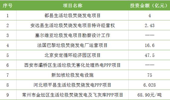 151亿! 4月垃圾焚烧发电项目中标信息一览