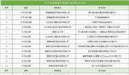湖南省生态环境厅 湖南省科学技术厅关于发布2019年环境保护实用技术评选结果的通知