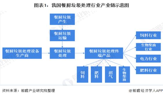 2020年中国餐厨垃圾处理行业市场现状及发展趋势分析 三四线城市及县域极具发展潜力