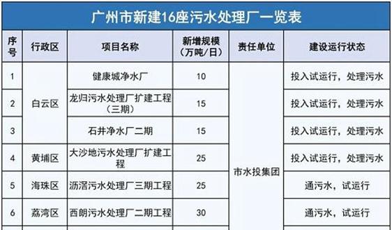 广州全市污水处理能力可达766万吨/日 跃居全国第二!