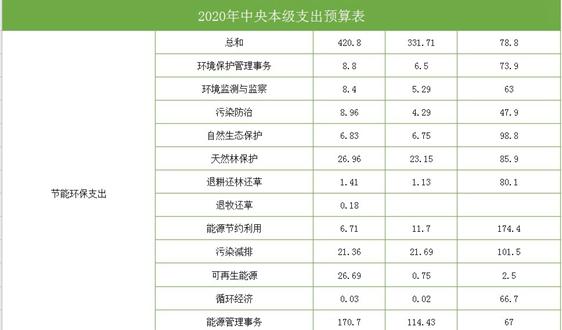 2020年中央财政预算 节能环保420.8亿