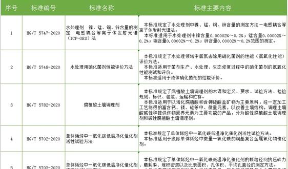 65项涉环保行业标准报批公示