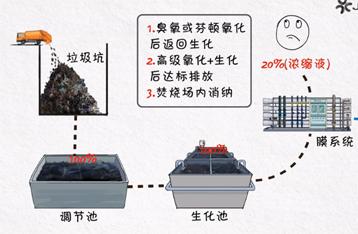 垃圾渗滤液浓缩液减量化处理设备