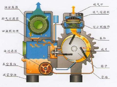 XD型旋片式真空泵结构图