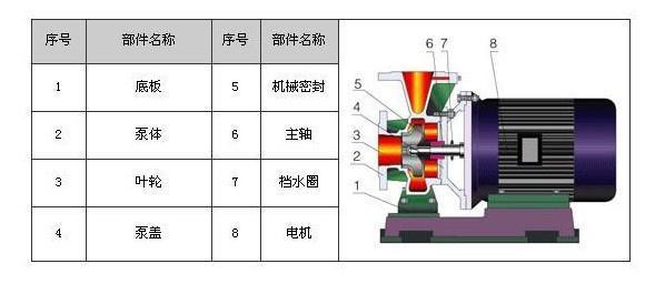 ISW離心泵結構圖