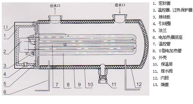 辅助电加热器结构图
