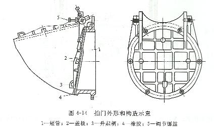 拍门外形结构图