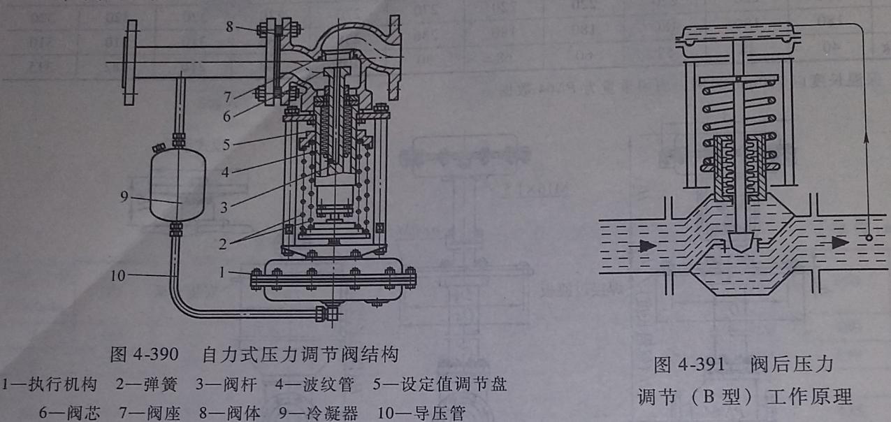 自力式压力调节阀作用分类及结构特点图片