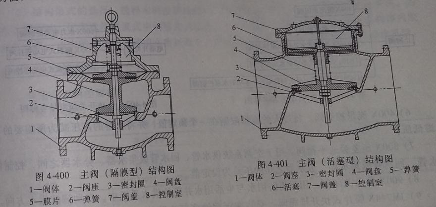 水力控制阀工作原理及结构型号图片