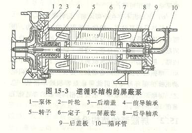 屏蔽泵型号参数及屏蔽泵结构图