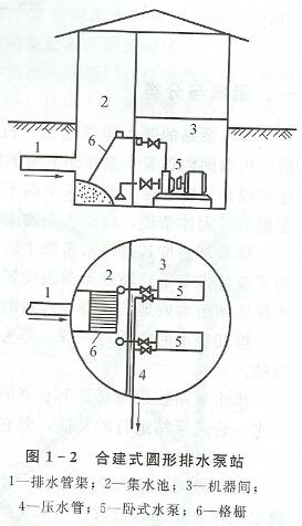 合建式圆形排水泵站