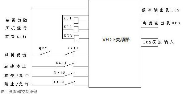 台达变频器vfd037m43a