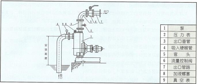 自吸泵的安装图