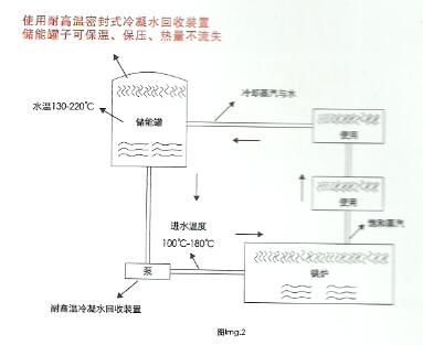 冷凝水回收装置原理图