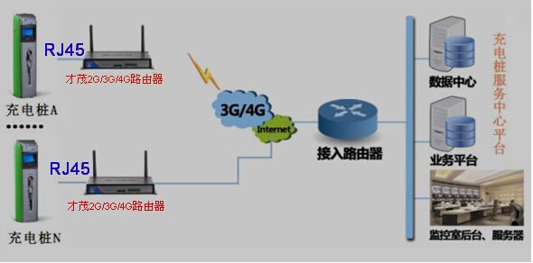 4g路由器充电桩数据传输系统应用方案