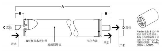 产品 A B C D 英寸(毫米) 英寸(毫米) 英寸(毫米) 英寸(毫米) LC HR-4040 及 40.00(1,016) 1.05(25.7) 0.75(19) 3.9(99) LC LE-4040 1. 对多元件系统,请参阅《DOW FILMTECTM 设计指南》 2. LC HR-4040 和LC LE-4040 元件可安装在标称4 英寸直径的压力容器内。 工作限制 膜类型 聚酰胺复合膜 最高工作温度a 113?