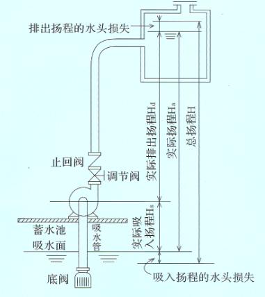 自吸泵安装示意图