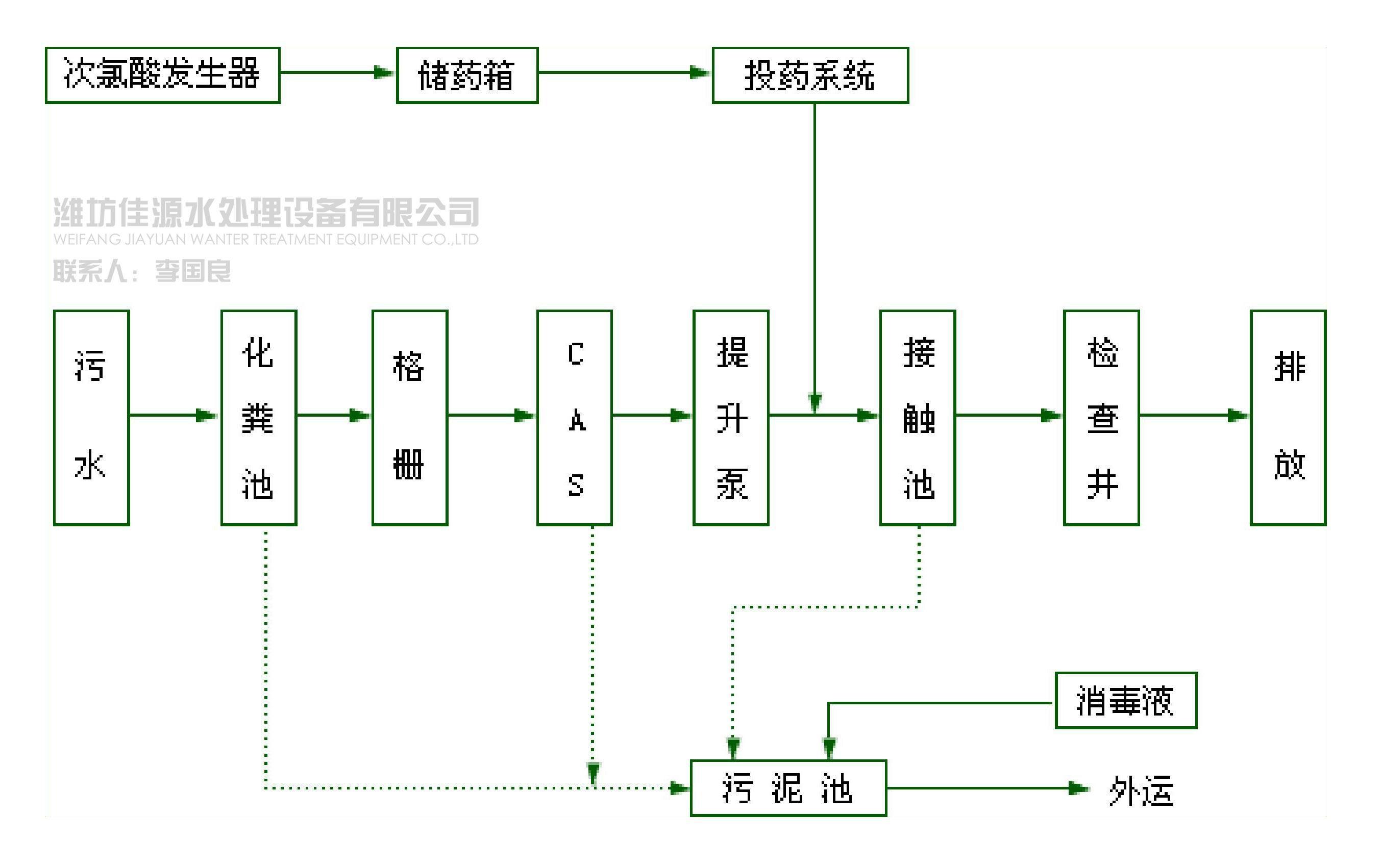 医院污水二级处理工艺流程图