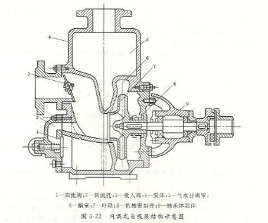 内混式自吸泵结构图