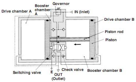 smc储气罐用增压阀,smc增压阀型号 smc vba系列增压阀结构原理 下图分