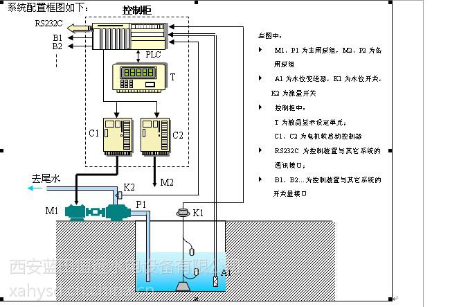 psk-集水井排水系统psk排水泵自动控制装置