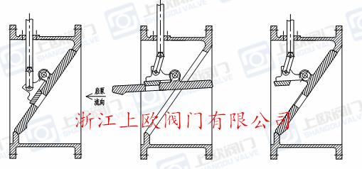 bfdg型管力阀选型参数图片