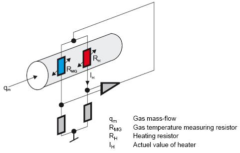 热式气体质量流量计 焦炉煤气流量计 >dn15-dn6000焦炉煤气流量计选型