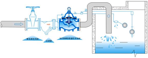 106X型电磁v电磁浮球阀弱电工程cad下载图纸图片