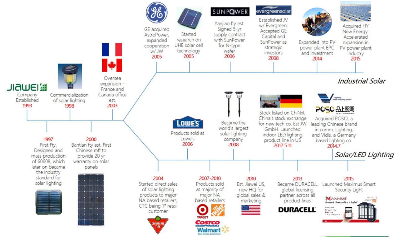 产品库 新能源设备 光伏发电系统 太阳能电池板 珈伟小鸣单车太阳能