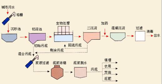 大同养猪场养殖废水处理设备
