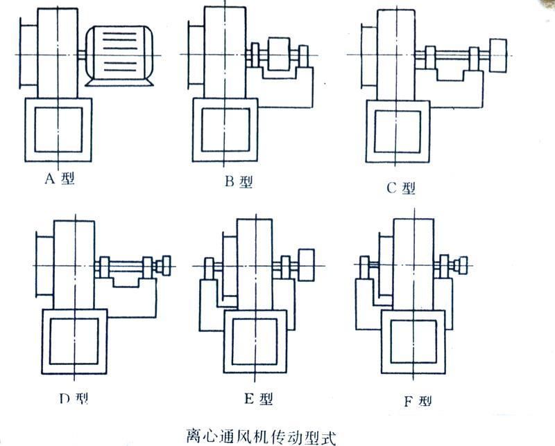 """工业离心风机的出风口角度:从电动机一侧正视,叶轮顺时针旋转,称为右旋风机,以""""右""""表示;叶轮逆时针旋转,则称左旋风机,以""""左""""表示。风机的出口位置,以机壳的出风口角度表示。"""