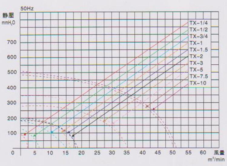 220V中压透浦风机TX-1.5