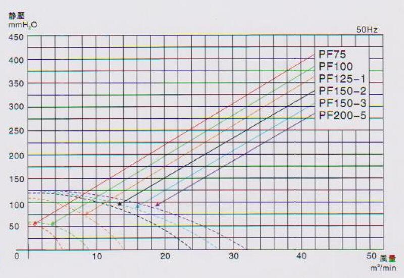 东莞东洸中压风机PF150-2报价