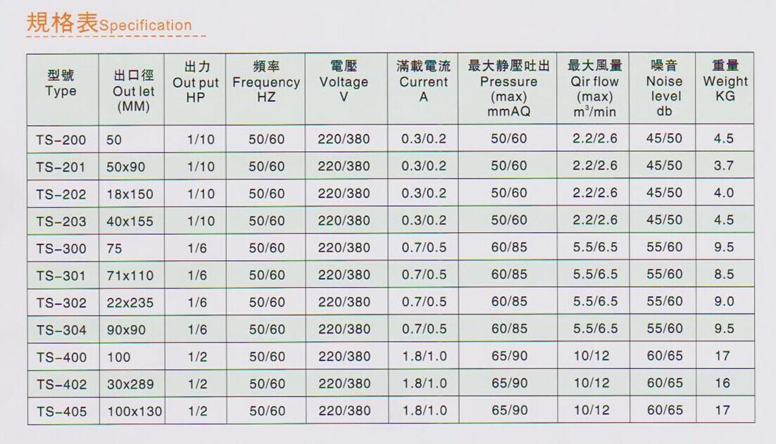 低压风机多少钱TS-302