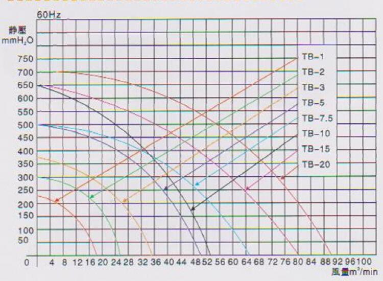 中高压鼓风机TB-7.5