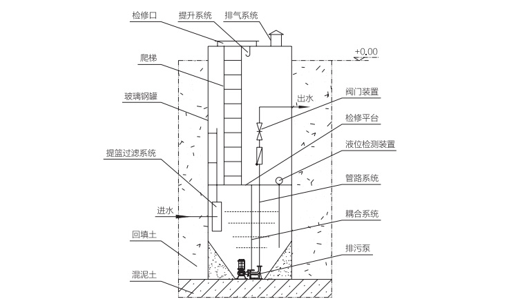 污水提升泵站结构示意图