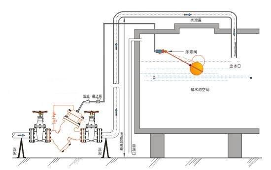 六, 进口过滤活塞式遥控浮球阀 产品结构图及外形尺寸: dn 50 65 80