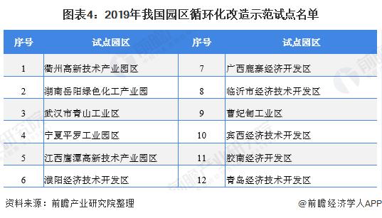 2020年中国再生资源行业生长现状与厦门那边有回收趋势阐发 园区化是行业生长新形态【组图】